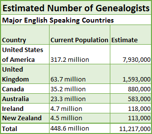 Estimated-Number-of-Genealogists-English-Speaking-Countries