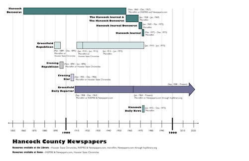 Newspapers-of-HC-timeline